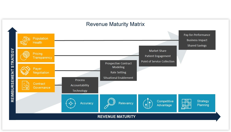 Revenue Cycle Diagram - Hospital Revenue Maturity Matrix